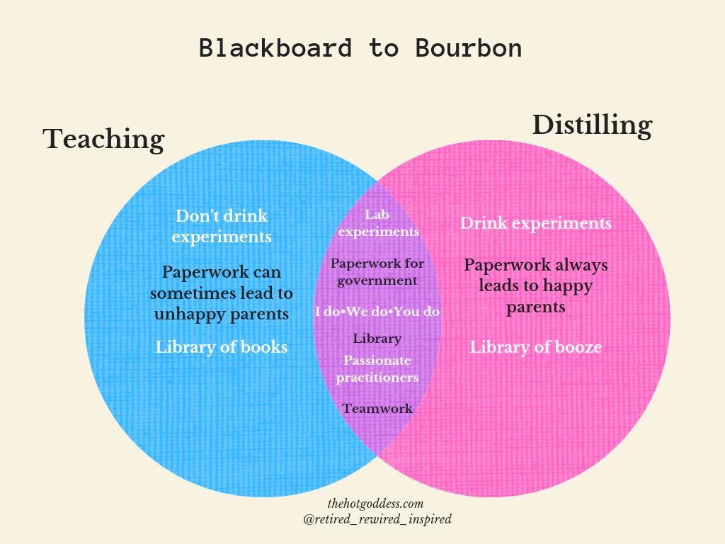 Blackboard to bourbon Venn diagram